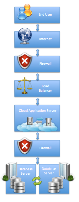 Clinical Research in the Cloud