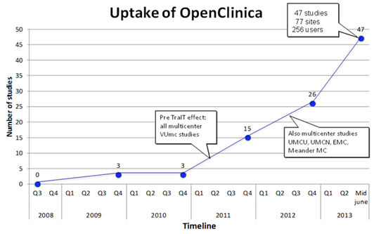 OpenClinica and TraIT: A Dutch National Research Infrastructure